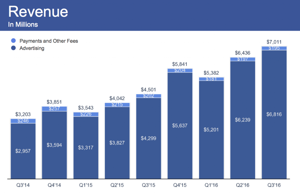 Facebook ad revenue
